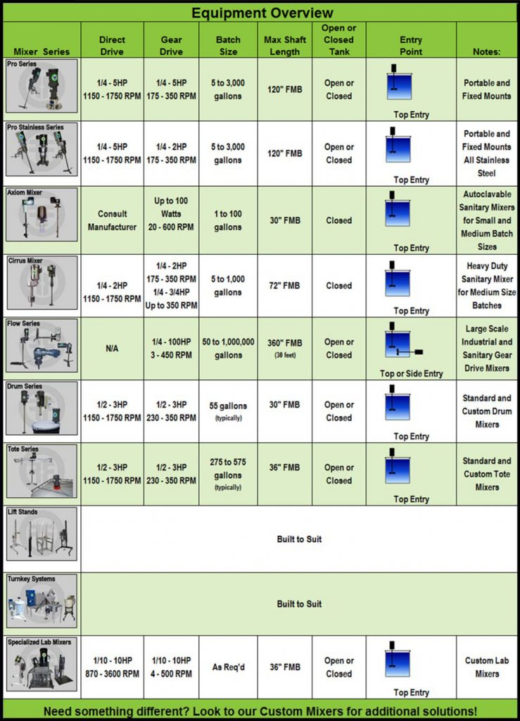 Fusion Fluid Equipment Mixers Overview